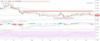 Ripple Price Analysis Xrp Usd Bearish Breakout Crypto