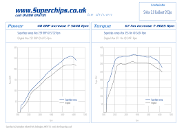 more power from the ford s max using the new 2 0 litre ecoboost power curves for 203 ps ford s max remapped by superchips