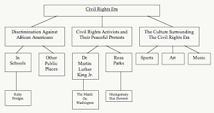 Civil Rights Chart Brain Targeted Teaching Unit