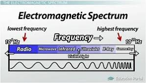 Em Spectrum Frequency Chart The 7 Major Regions Of The Electromagnetic Spectrum Video