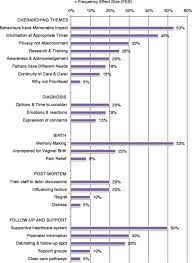 Chart Of Parent Thematic Sentence Frequency Effect Sizes