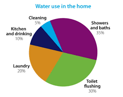 Water Use Learnz