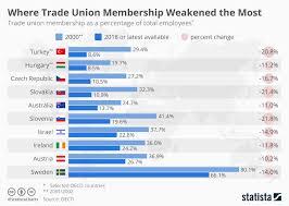 Union Membership Chart Chart Where Trade Union Membership Weakened The Most Statista