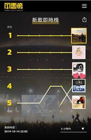 Kkbox Chart Sa