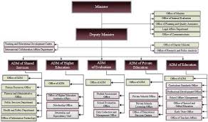 Singapore Power Organisation Chart New Organizational Structure Of The Moe He Download