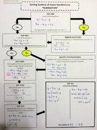 solve the system by the addition method math solving systems of equations by elimination method graphic