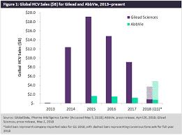 Mavyret Dosing Chart Gileads Hcv Portfolio Disappoints Amid Pressure From