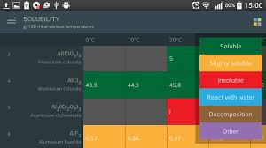 Periodic Table. Elements. - Android Apps on Google Play