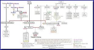 Esavs Berakah And His Geneaology