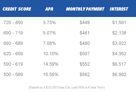 Car Loan Interest Rate Chart Latest Automotive News Humor And Reviews Auto Loans