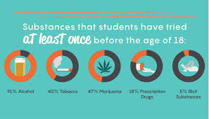 Teen addiction facts 47 million