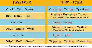 Present Progressive Tense Chart Tense Chart English To