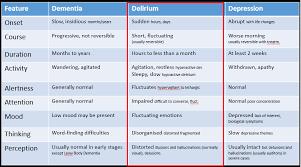 58 Described Dementia Vs Delirium Vs Depression