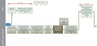 Flowchart 3 Project Development Process Ntp Through Ps E