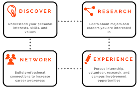 Career Assessments Explore Your Career