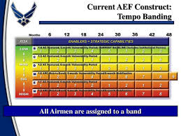 Unmistakable Air Force Tempo Bands Chart U S Army Ranks