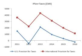 Will Pfizer Be Affected By Trump Administration Tax Reform