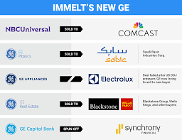 Ge Corporate Headquarters Phone Number Ge Ceo Jeff Immelt Interview Business Insider