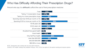 Street Drug Prices Chart Poll Nearly 1 In 4 Americans Taking Prescription Drugs Say