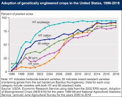 Roundup Usage Chart A Decade Of Pesticides Gmos And Alternatives To Chemical