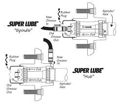 Superlube Trailer Wheel Hub Spindles Owners Manual