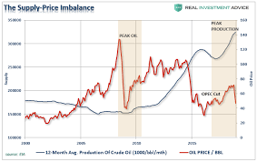 Crude Oil Price Chart Monthly Why The Oil Price Bear Market Persists Oilprice Com