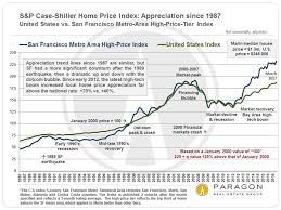 Housing Prices Bay Area Chart Feverish Spring Markets Prevail In Marin Around The Bay
