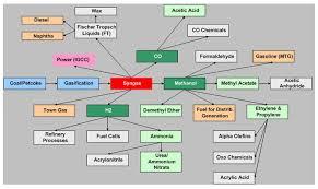 Coal Grade Chart 12 3 Types Of Coal Derived Chemicals Netl Doe Gov