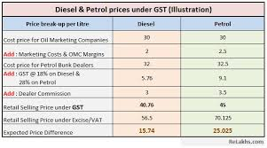 Petrol And Diesel Price In India Chart 2017 Gst On Petrol Diesel What Is The Impact On Petrol Prices
