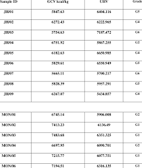 Results Of Gcv Uhv And Grade Of Coal Download Table