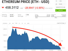 Ethereum Plunges To Its Lowest Price Of 2018 Business