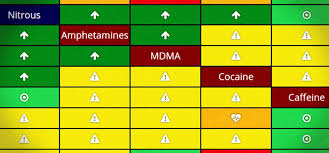Drug Chart Drug Danger Chart Shows Which Drugs You Should Never Mix