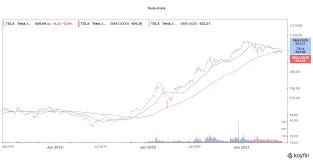 Price Prediction June 2021 - Is Tesla ...