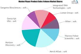 Lonza Share Price Chart Genome Engineering Market To Witness Remarkable Growth By