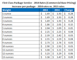 First Class Mail Rate Chart Usps Announces New Postage Rates For 2014 Stamps Com Blog