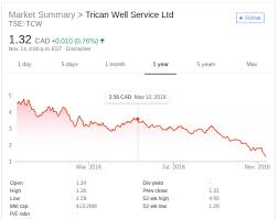 Trican Stock Chart Bad Stock Pick 3 Trican Well Service Tcw Diary Of An