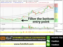 Malaysia Stock Market Chart Stocks The Secret Of Creating Wealth In The Stock Market