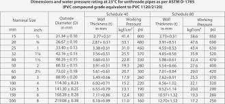 Pvc Pipe Dimension Chart Pvc Pipe Sizes Chart Garage Sanctum