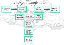 Hatfields And Mccoys Family Tree Chart Devil Anse Hatfield Hatfield And Mccoy Family Feud T