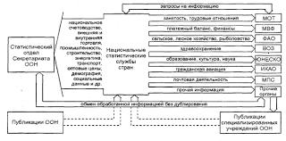 Доклад специлизированные органы оон valovap специлизированные органы доклад оон