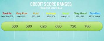 Credit Score Rating Score Scale Canada