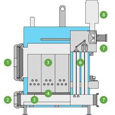 outdoor wood furnace parts design breakdown