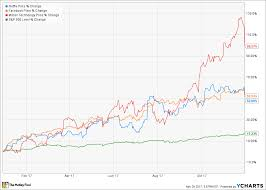 Facebook Stock Chart 10 Years Why Netflix Facebook And Micron Shares Plunged Today The