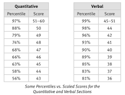 T Score Percentile Chart Whats A Good Gmat Percentile Kaplan Test Prep