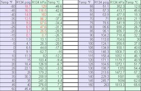 R290 Refrigerant Pressure Temperature Chart Www