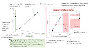 Department Of Physics Figure Tables Graphs Durham University