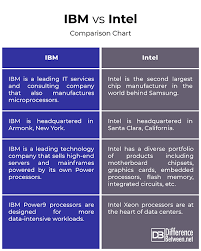 Difference Between Ibm And Intel Difference Between