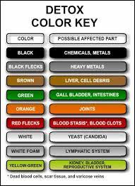 Pjs Path Foot Bath Detox Color Chart