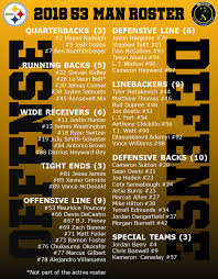 Pittsburgh Steelers 2018 Official 53 Man Roster After Final