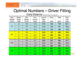 Pga Swing Speed Chart Carry Distance Vs Swing Speed Chart Golfwrx With Golf